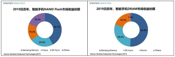2019年全球手机存储芯片市场规模达393亿美元,三星42%份额主导市场