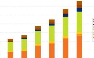 第三代半导体材料,氮化镓的应用将越来越广泛