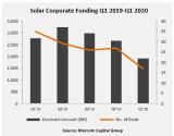 2020年第一季度太陽能企業融資下降31%至19...