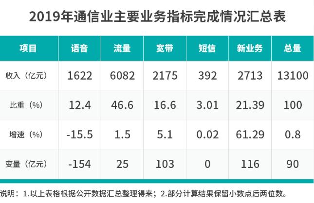 三大运营商联合共同力推5G消息,突破微信社交垄断...
