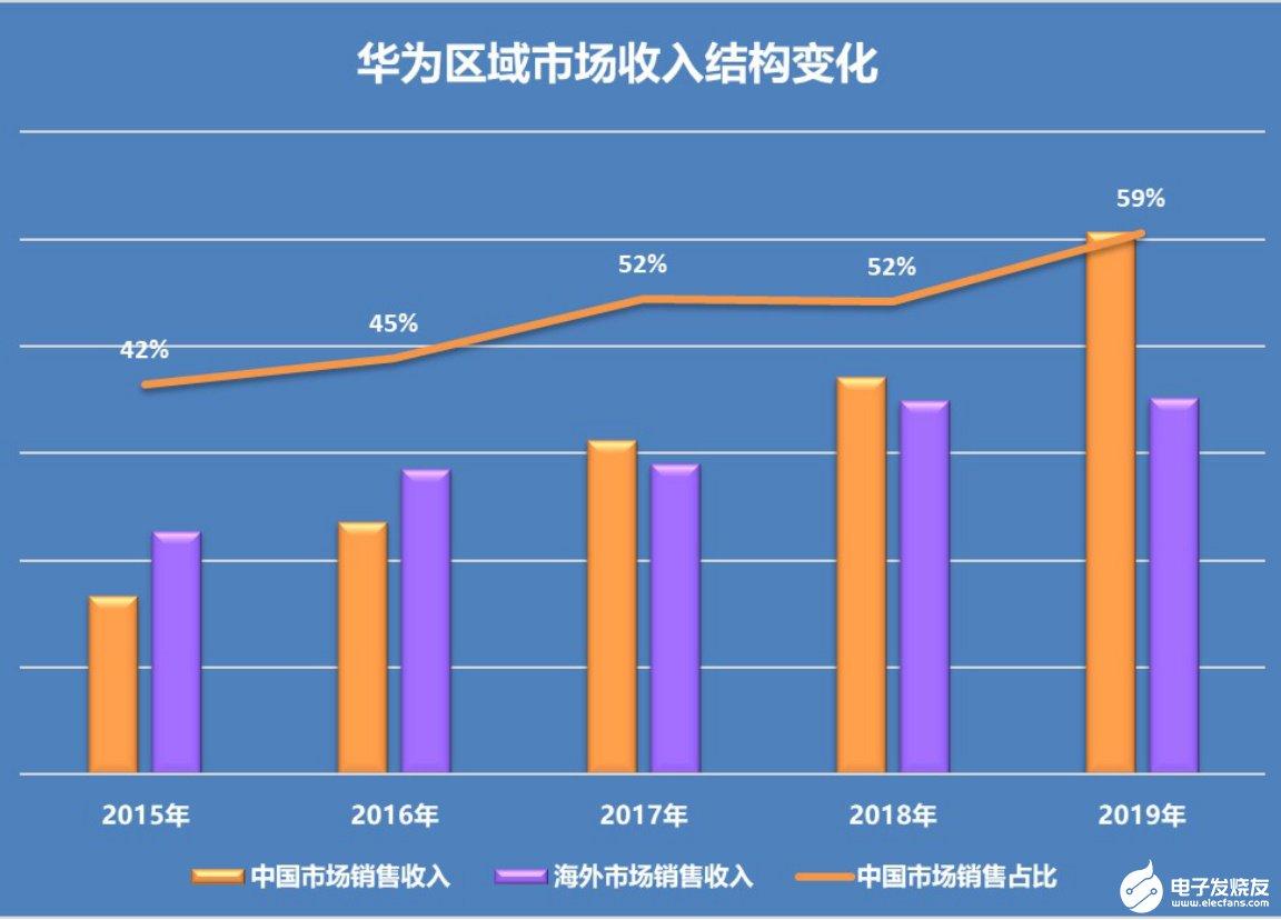 站在从4G向5G跨越的分水岭上,四大厂商2019年的业绩表现如何