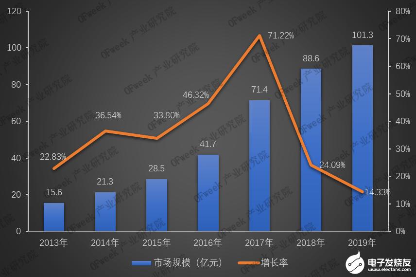 2019年国内激光焊接设备市场规模突破百亿元,同比增长14.33%