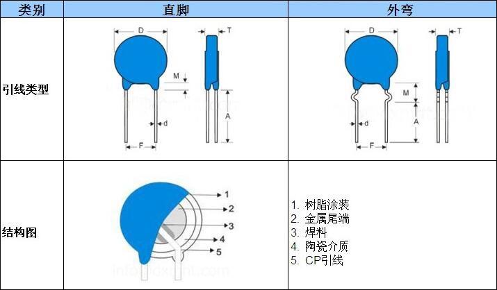 达孚电子为你详细介绍交流陶瓷安规电容器