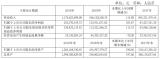 博通集成去年营收净利实现翻倍增长