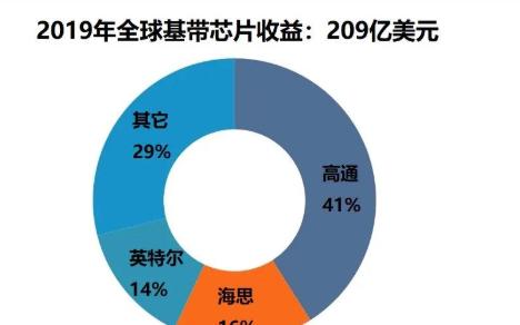 2019年全球基帶芯片市場收益下降3% 高通份額遙遙領先
