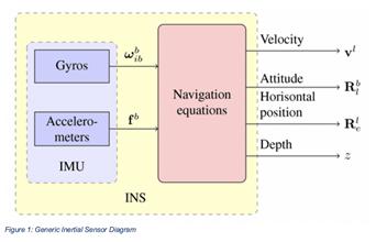 惯性传感器选择需要关注的3个方面