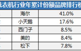 最新洗衣机市场数据报告发布,海尔份额占据市场的半壁江山