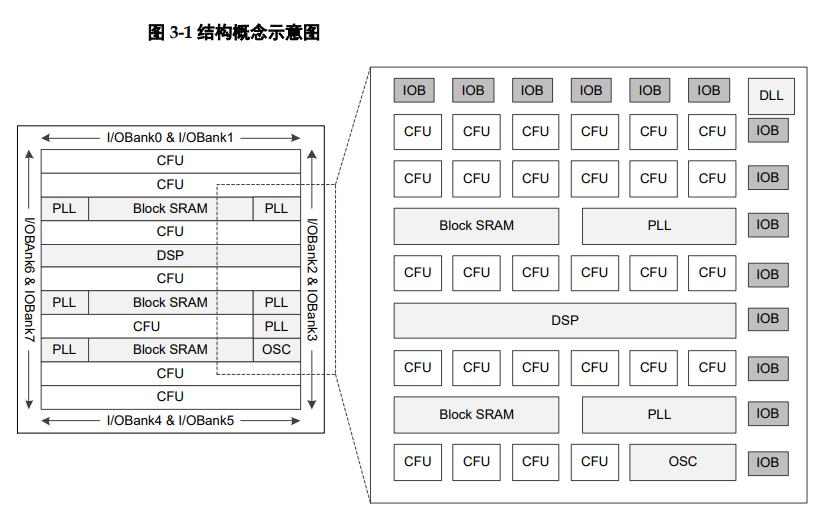 GW2A系列FPGA产品的数据手册免费下载