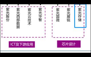 紫光存儲怎么樣?紫光存儲和長江存儲動作頻頻能否逆襲
