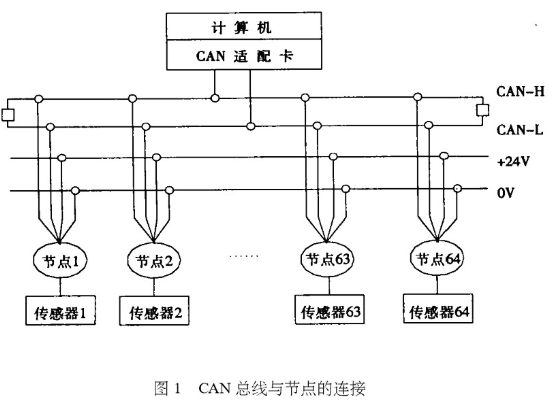 控制器局域網CAN在綜合錄井儀中的應用研究