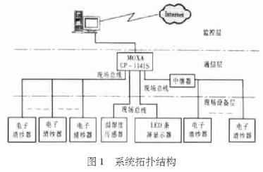 基于RS-485物理協議實現電子清紗器生產和質量管理監測系統的設計