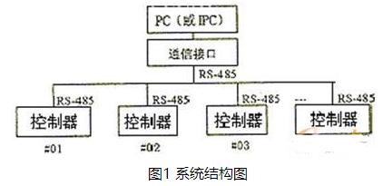 基于RS-485總線與多臺DCS基本控制器實現集散控制系統的設計