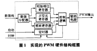利用QuartusⅡ開發工具實現6路PWM輸出接...