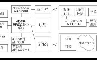 基于ADSP-BF533、ADmC7019微转换器其中一��和FPGA实现智能车载终端的设计