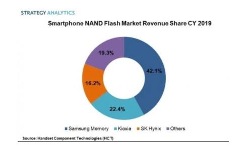 全球智能手机存储芯片市场三星占据份额47%
