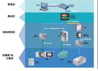 如何利用简单手持式测试工具对楼宇控制系统进行快速...