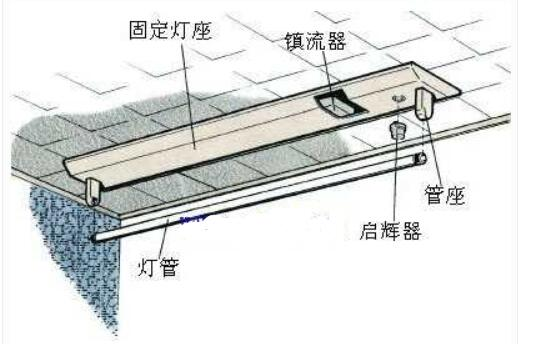 启辉器在日光灯中的效果及日光灯启辉器的拆装图解