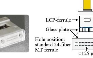住友電工推出面向未來CPO應用的新型光連接器方案
