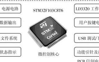 嵌入式設計方案之ARM非特定人語音識別系統