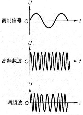 FM的兩個調制電路圖分享