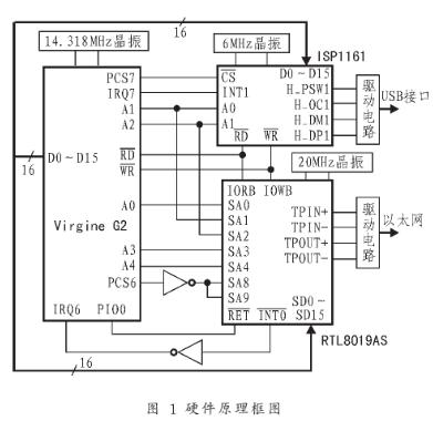 采用RTL8019AS芯片和ISP1161芯片实...
