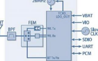 村田车载用连接模块的性能特点及应用分析