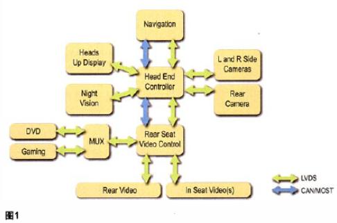 基于低压差分信号的SerDes器件简化汽车音频连...