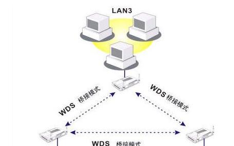 WDS功能是什么?中繼與橋接模式有什么區別