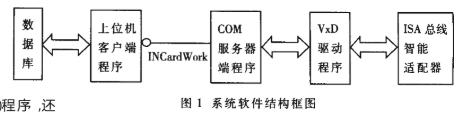 基于COM組件技術的服務器-客戶機結構應用的功能及實現