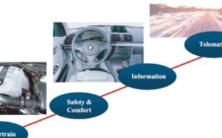 利用多功能混合信号管实现汽车器件测试系统的设计