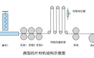 基于PLC和PROFIBUS-DP總線的片材機控制方案分析