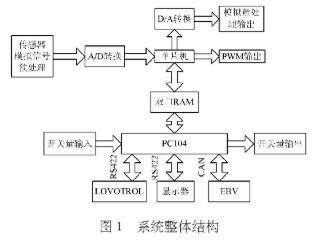采用脉冲宽度调制技术实现电力机车制动控制系统的设...