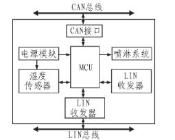 基于LIN總線和MAX6675溫度傳感器改善車輛制動性能