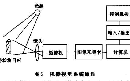 机器视觉的发展概述