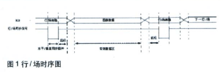 实现一维与二维信号显示的VGA的接口时序和系统设...