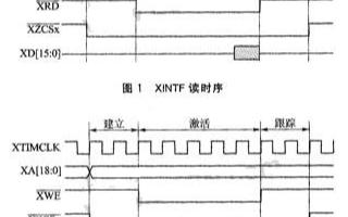 基于TMS320F2812接口實現外部存儲器擴展電路的設計