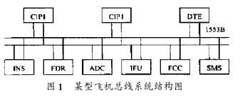 利用FPGA器件和TMS320F206芯片实现飞...