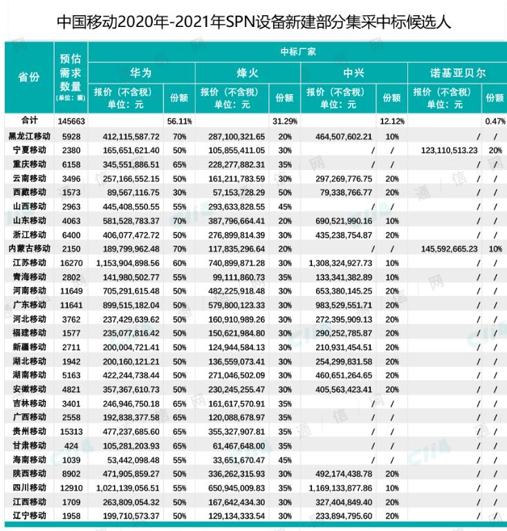 中国移动正式公布了2020-2021年SPN设备新建部分集中采购结果