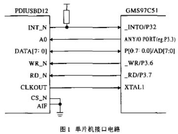 采用MAX125同步采集芯片實現USB數據采集系...