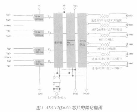 采用LVDS技術ADC12QS065芯片降低ADC布局的要求
