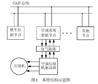 采用MCU、CAN控制器和收发器实现燃料电池汽车空调智能节点的设计