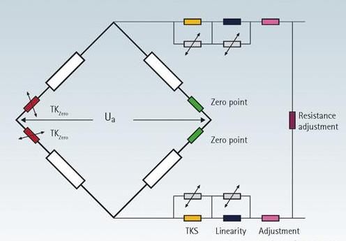 力傳感器的組成部分以及在各個領域中的應用解析