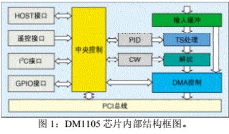 基于DM1105TS芯片实现数字电视接收PCI卡...