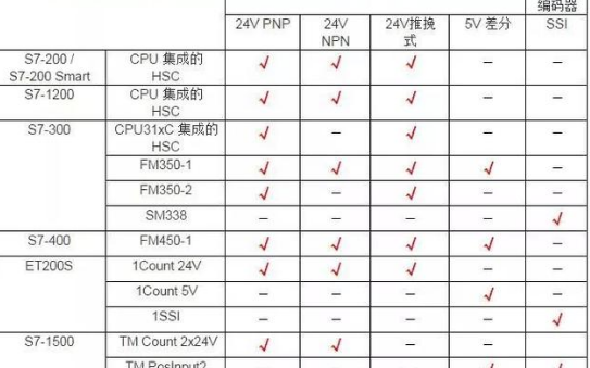 西門子高速計數產品與編碼器兼容性選型參考