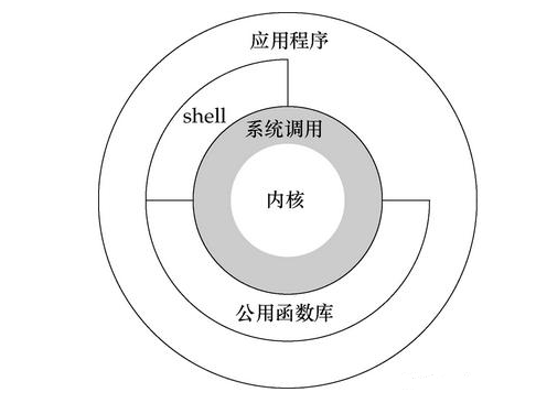 Linux的用户态与内核态区分