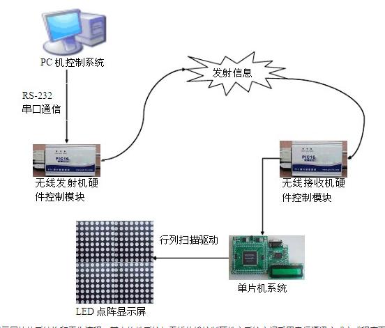 LED顯示屏控制系統是如何實現的