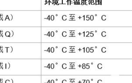 使用0级数字隔离器解决高温隔离设计难题