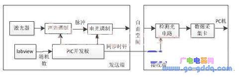 基于PIC單片機的相干光通信系統設計
