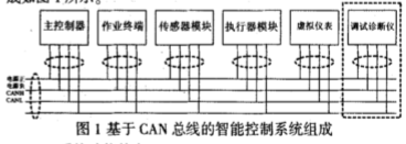 采用分布式智能总线控制实现工程设备控制系统的设计