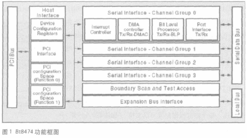 基于PCI框架和HDLC控制器實現七號信令數據采集系統的設計